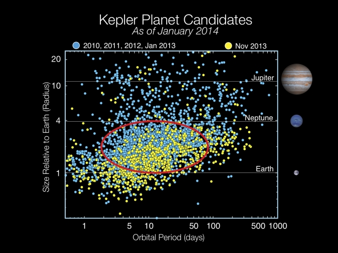 https://www.giss.nasa.gov/research/features/201504_nexss/kepler-candidates.jpg