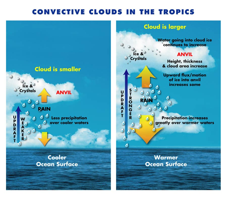 Convection Conversion Chart: NASA GISS: NASA News 6 Feature Releases: Study Finds Thicker Storm ,Chart