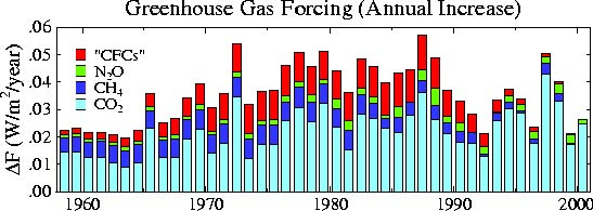 Nasa giss nasa news feature releases climate change 50 years bar graph showing how much heat different greenhouse gases trap ccuart Images