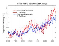graph comparing hemispheric temperatures