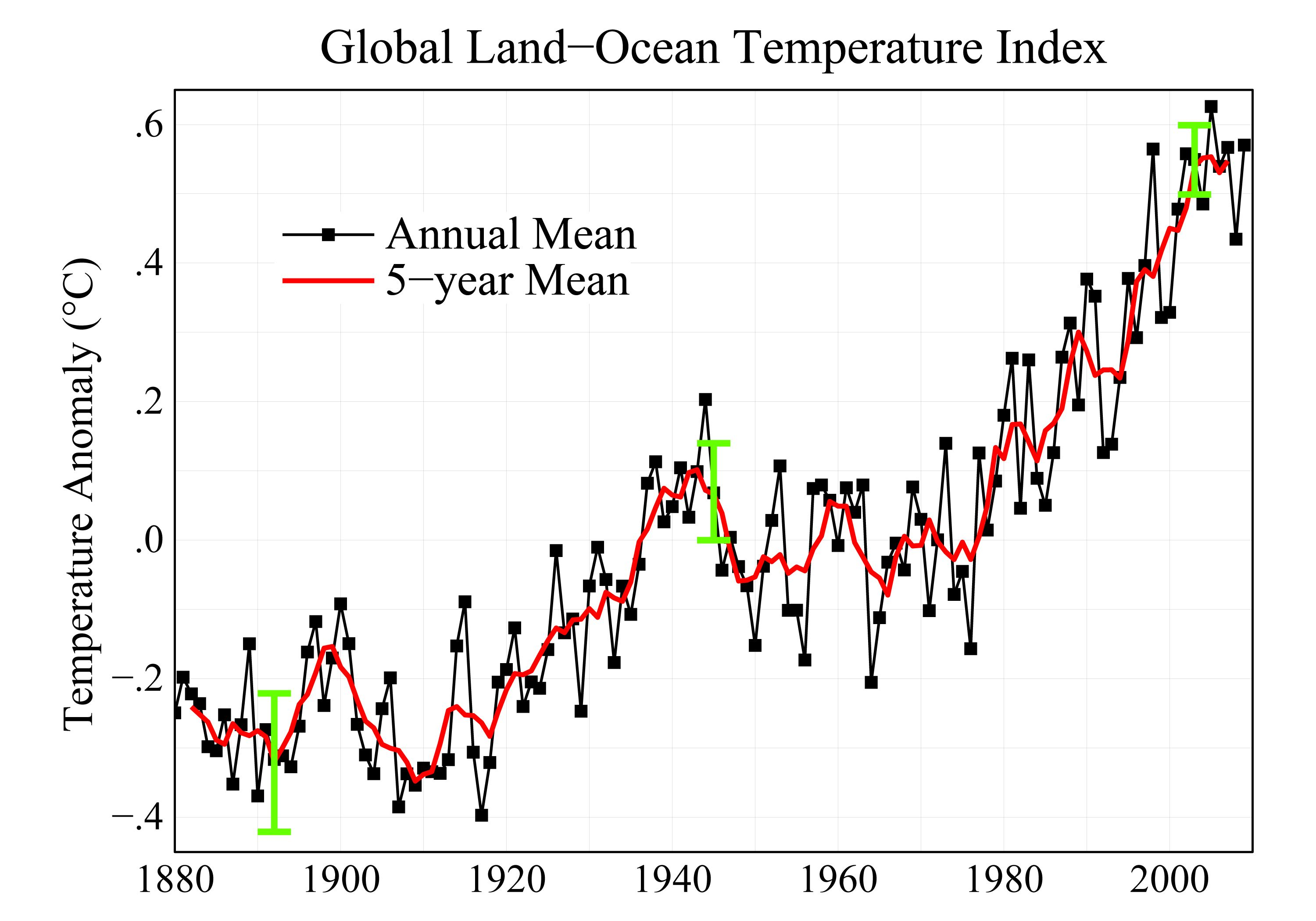 Draw Flow Chart: NASA GISS: NASA News 6 Feature Releases: 2009: Second Warmest Year ,Chart