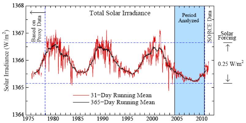 Sel Surya atau Sel Photovoltaic dan Macam-macam Pemanfaatannya: Solar irradiance