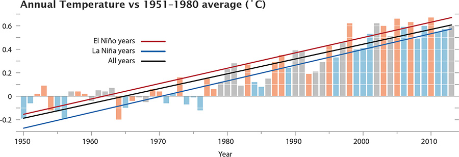 Sea Level Rise Chart: NASA GISS: NASA News 6 Feature Releases: NASA Finds 2013 Sustained ,Chart