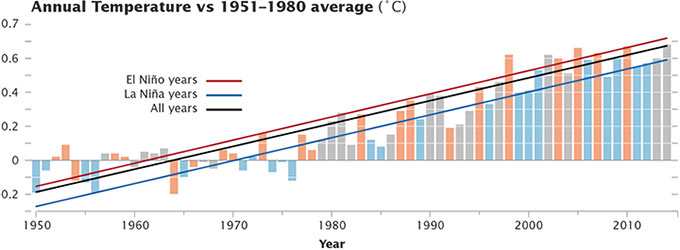 Chart showing global mean temperature anomaly in comparison to the El Nino phase