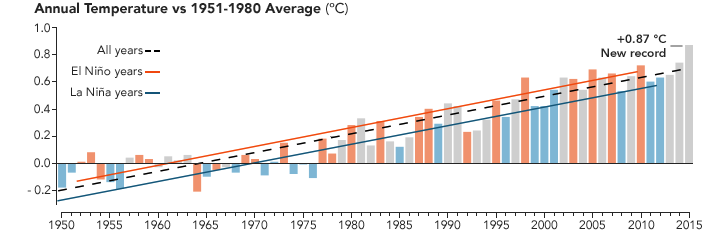 Bar chart of temperature anomalies 1880-2015 indicating El Niñe phase