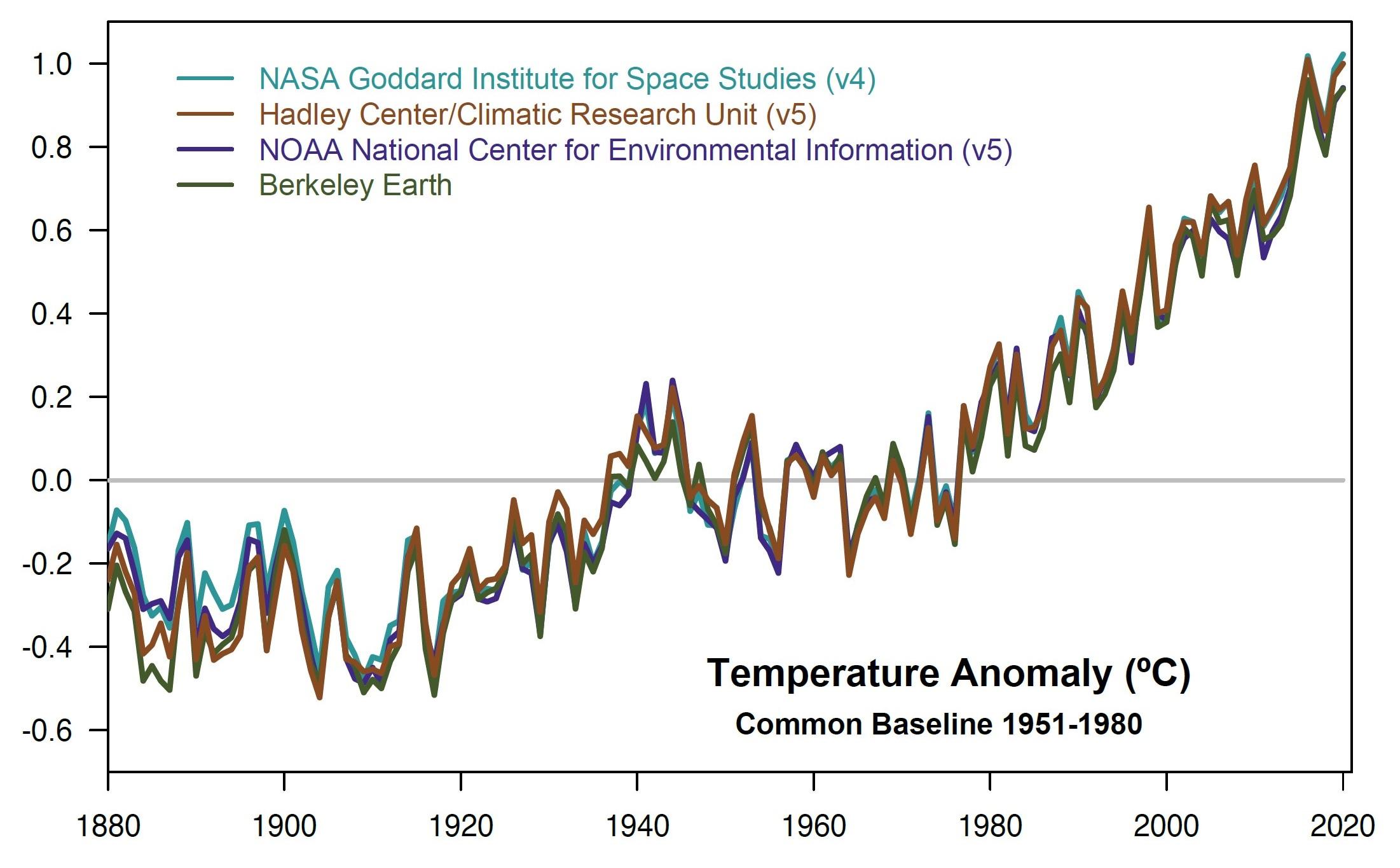 Cosa ci insegna il 2020 sulla crisi climatica